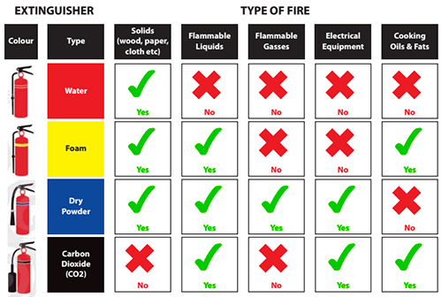Fire Extinguisher Infographic